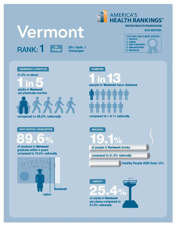 vt health infographic
