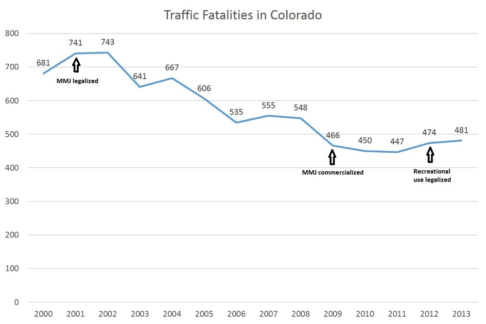 CHART VIA FORBES MAGAZINE; DATA DIRECTLY FROM COLORADO DEPARTMENT OF TRANSPORTATION