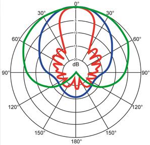 Polar_pattern_SennMKH416.png