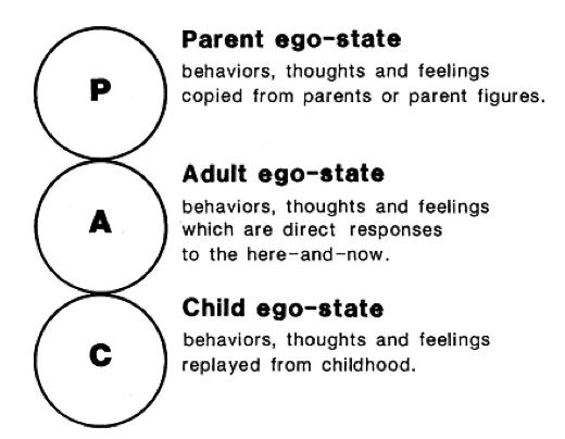 Transactional analysis' ego-state model can help us understand repetitive patterns