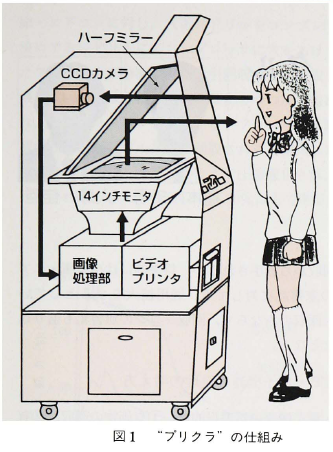 diagram of the first  purikura  machine (Terashita, 87)