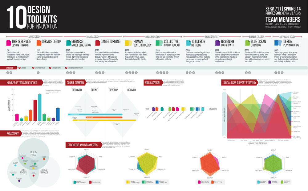 10-design-toolkits-for-innovation