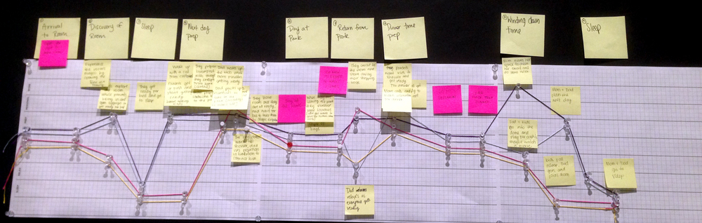 Mapping in progress using stickies from the refined User Journey.