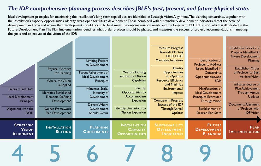 Figure_3.1_IDP_Roadmap.jpg