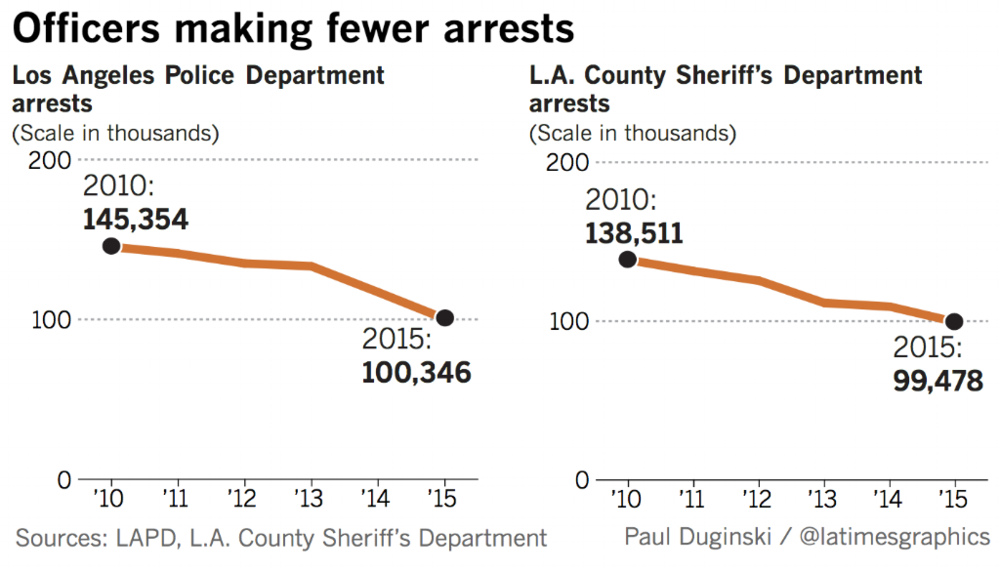 Officers-Making-Fewer-Arrests.png