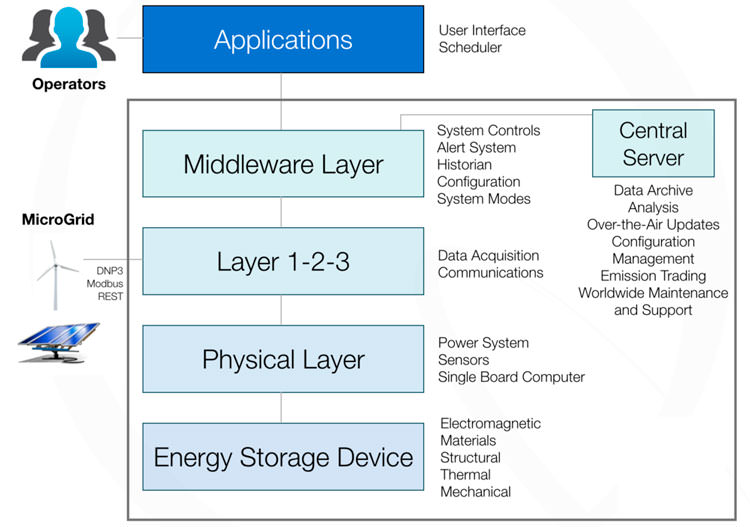 Quantum Energy Storage Control Platform