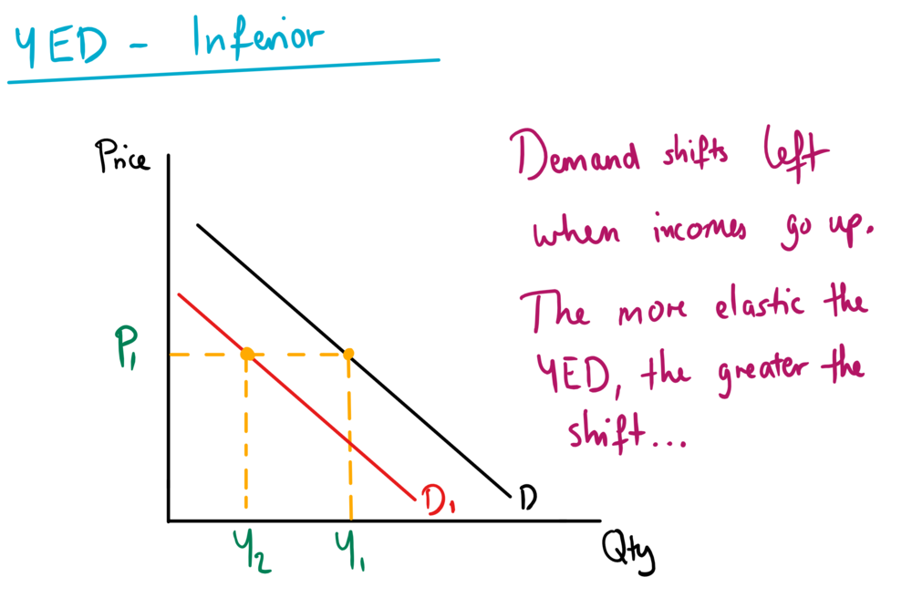 Income elasticity of demand mr banks home education online the diagram above shows the case of an inferior good the good will have a ccuart Images