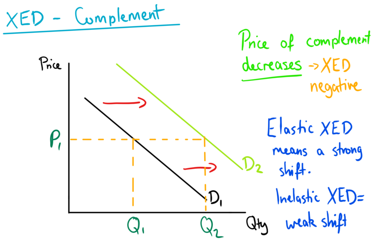 Cross Elasticity Of Demand Xed Mr Banks Home Education Online