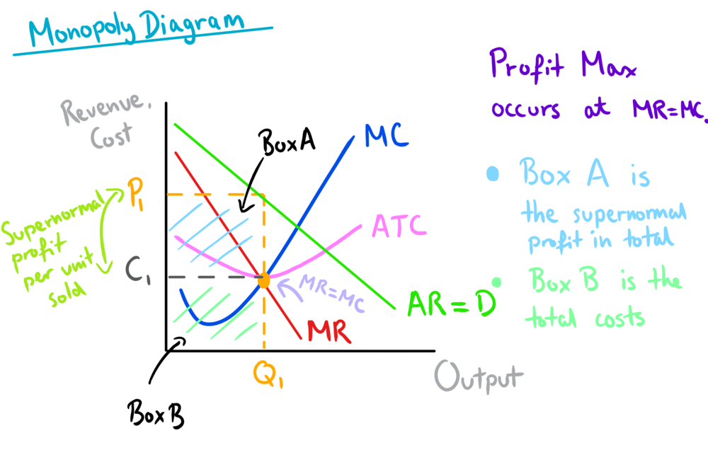 monopoly diagram mr=mc supernormal profits