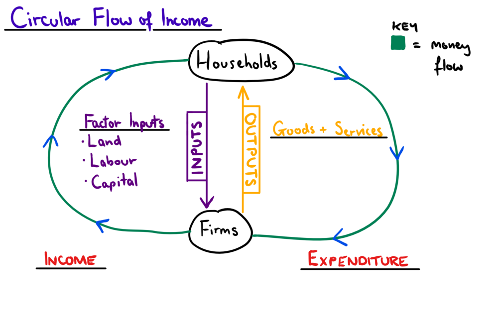 in the circular flow of income