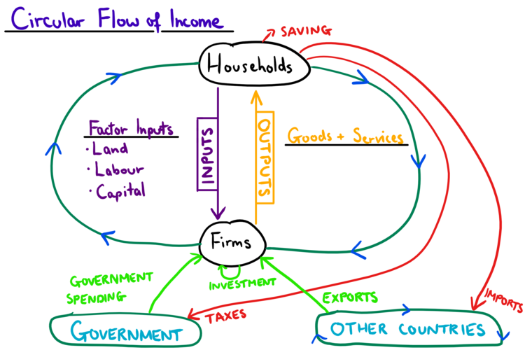 The circular flow of income mr banks home education online circular flow of income open economy and government ccuart Gallery