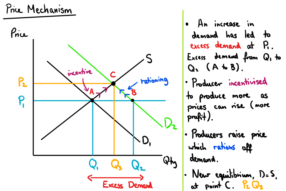 price mechanisms rationing function in the property market A price ceiling will undermine the rationing function ofmarket-determined prices by creating a shortage this is a pricewhich is below equilibrium which will lead to more dema nd thatsupply.