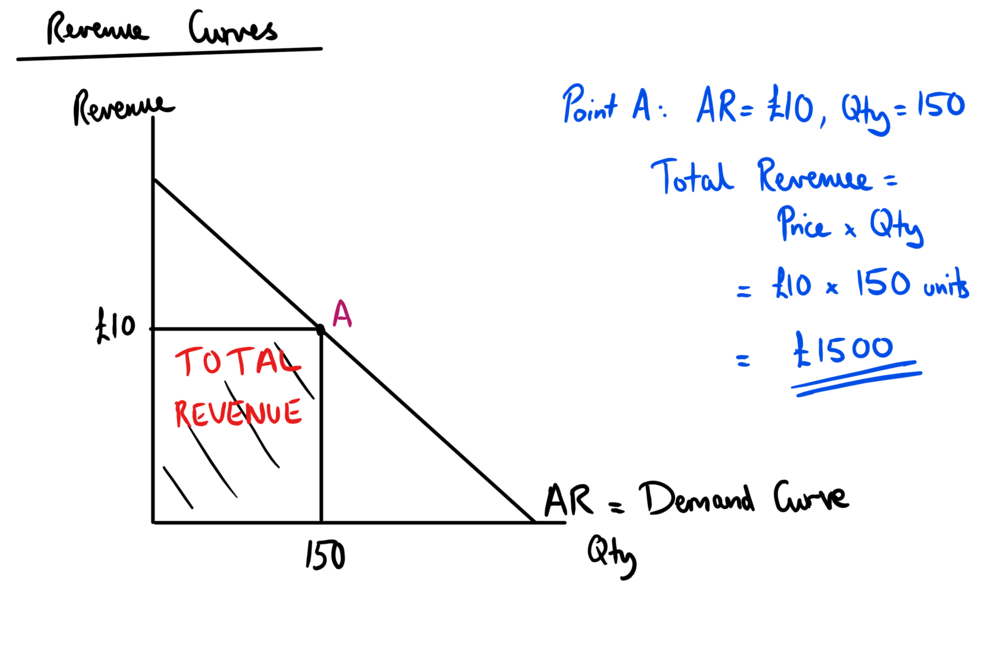 average revenue curve