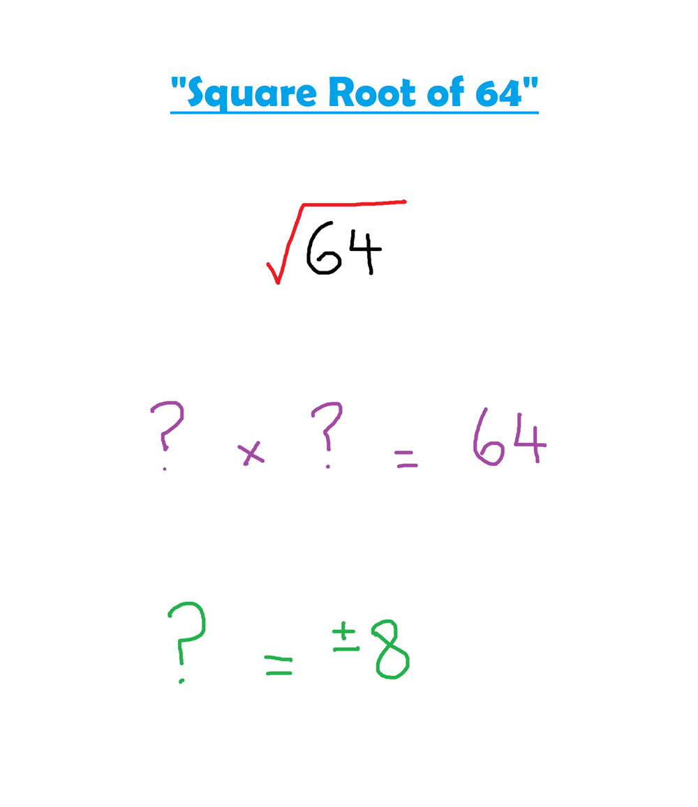 Index notation mr banks home education online revision this symbol is called the square root it is telling you to do biocorpaavc Images