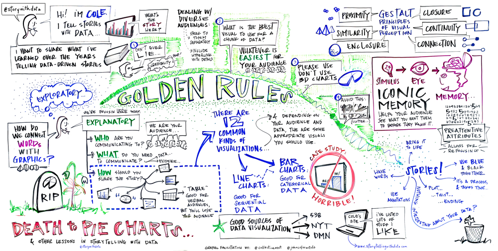 Scribed Dallas Data Visualization MeetUp (click image for full-sized version)
