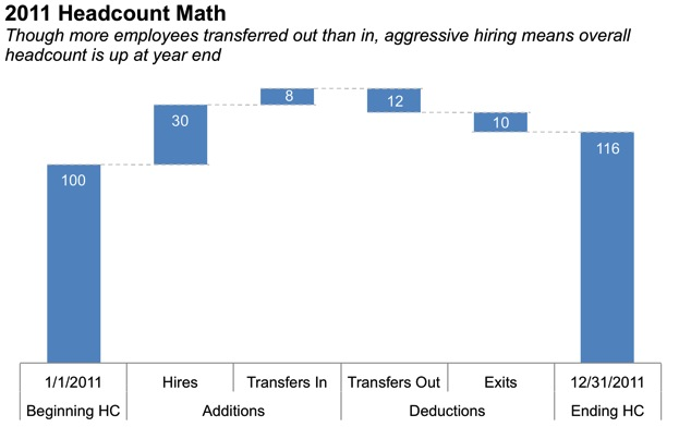 Waterfall Chart Analysis With Waterfall Bar Chart Storytelling With Data