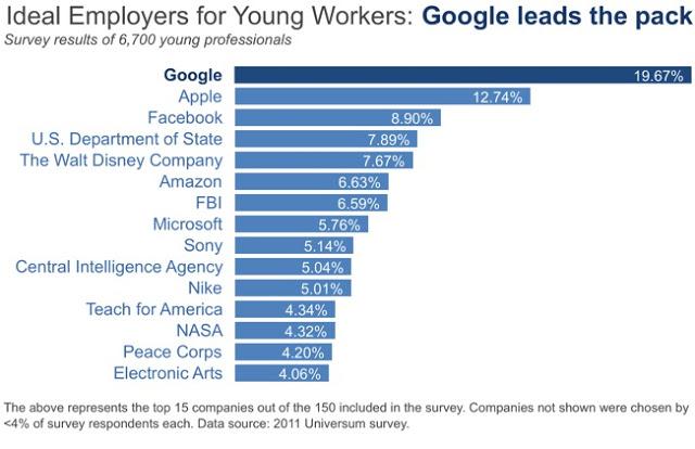 Top+Companies+for+Young+Workers+GRAPH+3.jpg