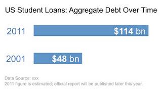 US+Student+Loans.jpg