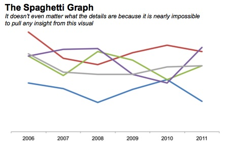strategies for avoiding the spaghetti graph — storytelling with data