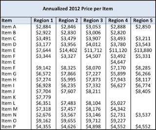 Price+by+Region+-+Table.jpg