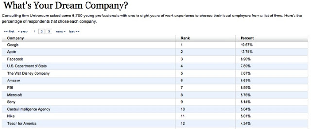 Top+Companies+for+Young+Workers+TABLE.jpg