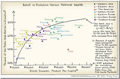 evolution+vs+national+wealth.jpeg