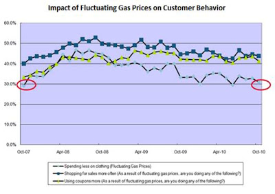 fluctuating gas prices essay