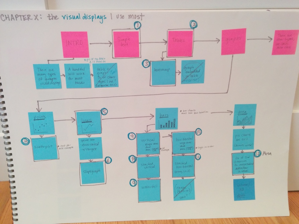 How I Storyboard — Storytelling With Data