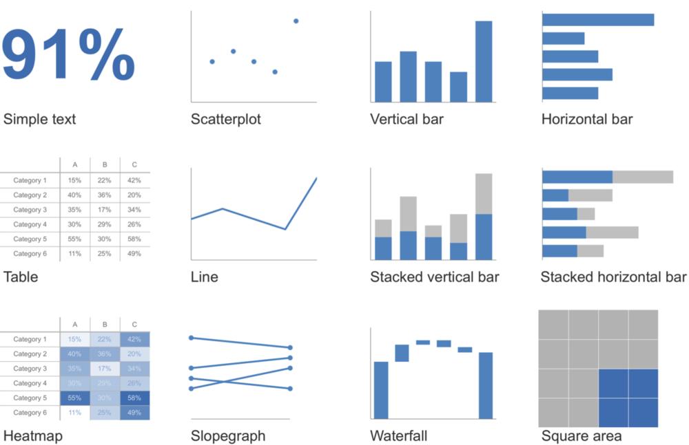 Resultado de imagen para formats storytelling with data