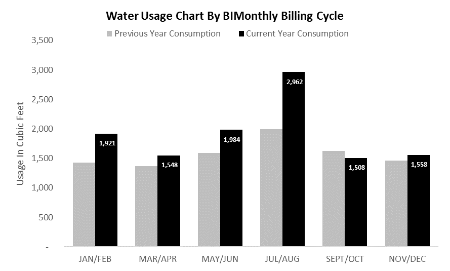 Figure 3: Updated Water Bill with Inside Labels