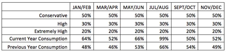 Tabella 1: dati mensili di consumo (in percent)