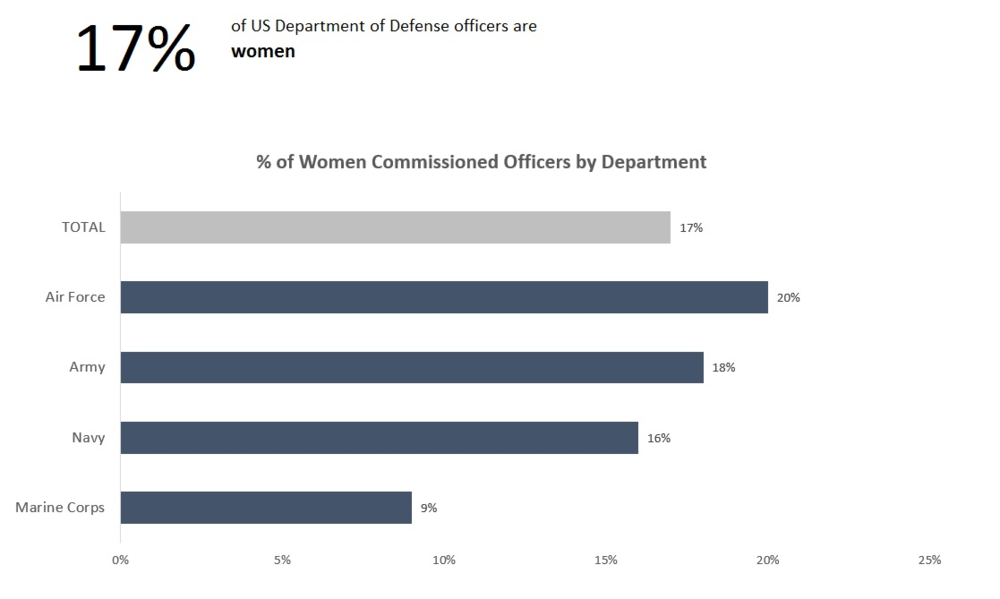Stela - SWD Challenge - Women Commissioned Officers in the US DoD.png