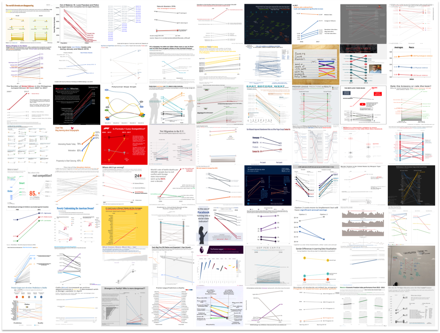 72 Splendid Slopegraphs Storytelling With Data