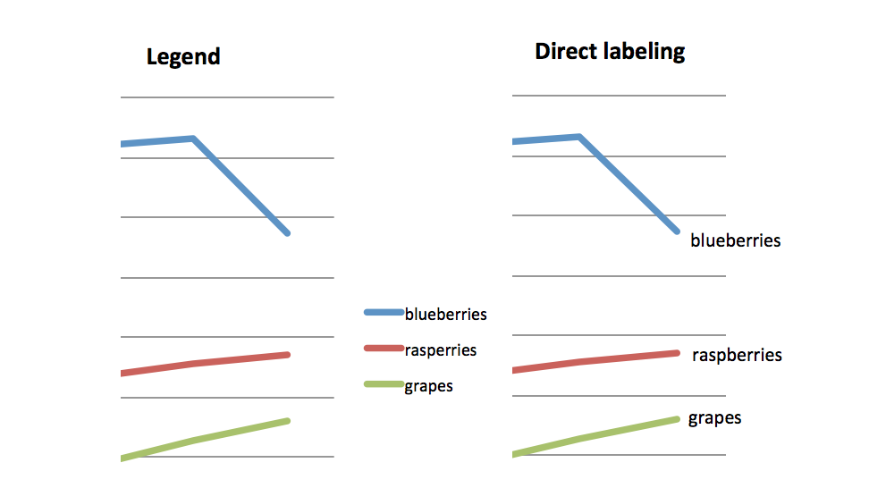 An example graph using legend vs. direct labeling