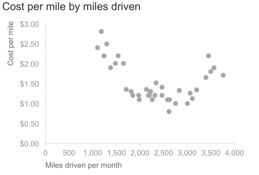 scatterplot - cost per mile.png