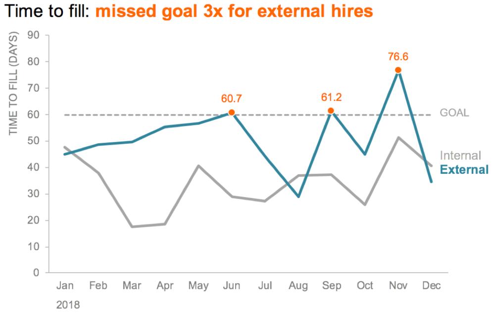 Original graph in Excel