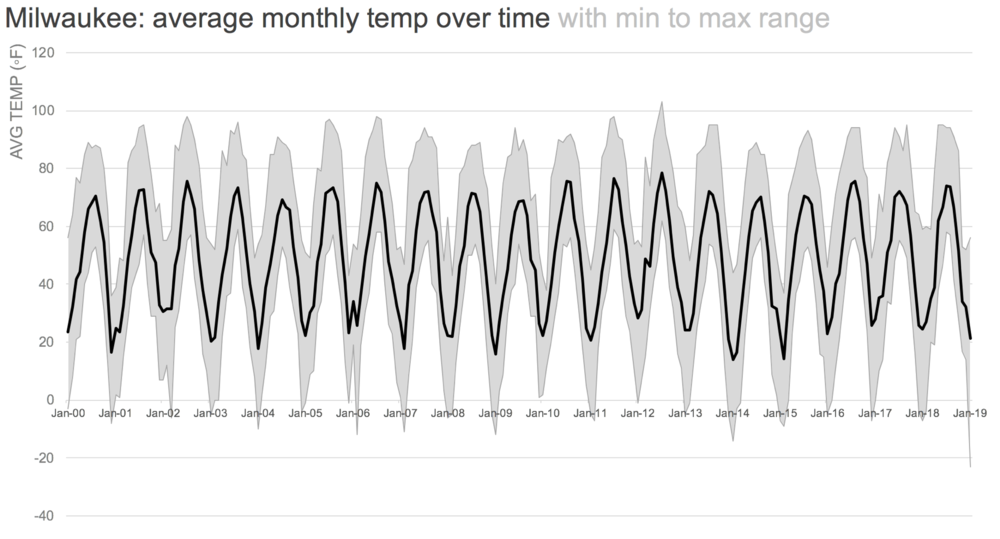 DATA SOURCE: weather.gov/climate
