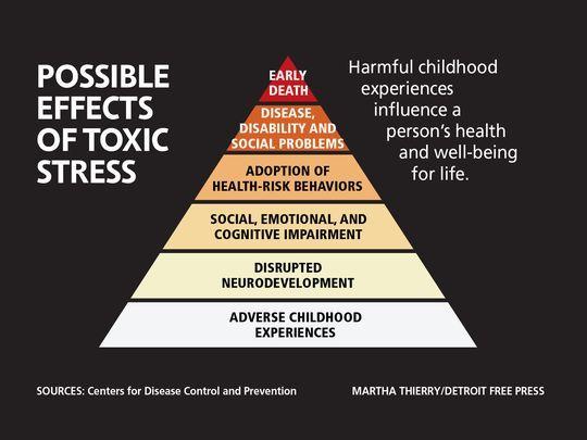 Bản liệt kê từ nặng đến tương đối (theo hình tam giác), những tác động hay nguyên nhân gây ra sự căng thẳng quá độ nơi một con người. Tai hại nhất là những kinh nghiệm bất lợi xẩy ra trong giai đoạn của tuổi thơ.