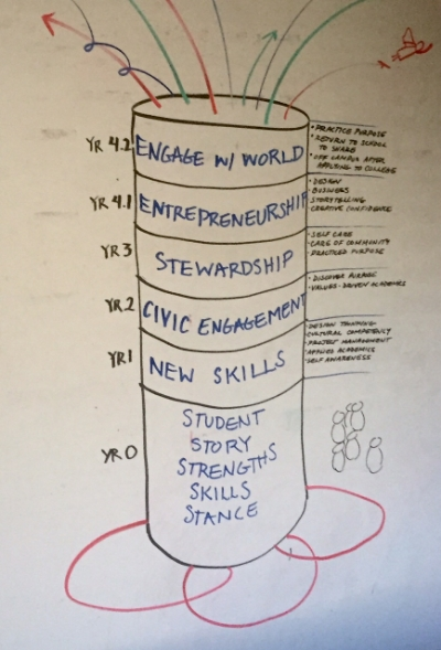 This is an example of the 4 year scope of DSX. Notice the second half of 12th grade all students have applied to college early and will spend their last two quarters engaged in the world as entrepreneurs, apprentices, artists, makers, philanthropists, etc; only to return to share with the DSX community all they practiced and learned.