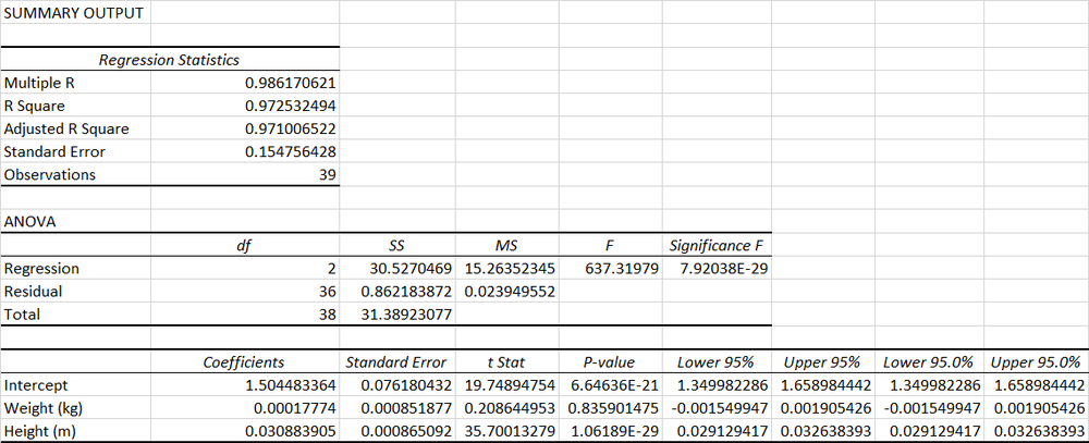 Linear Regression Model R