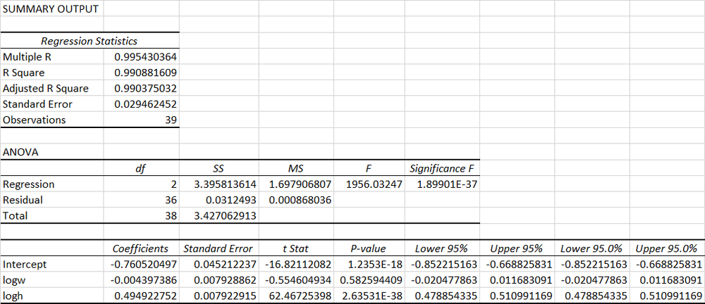 Log-linear Regression Model