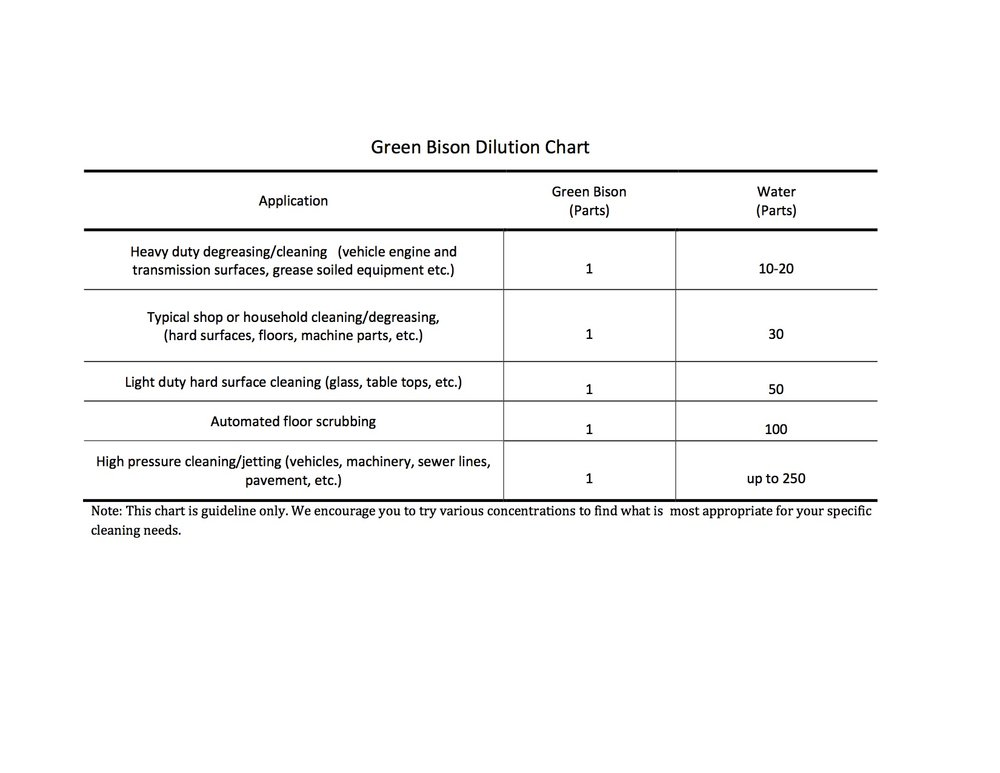 Green Bison dilution chart alt.jpg