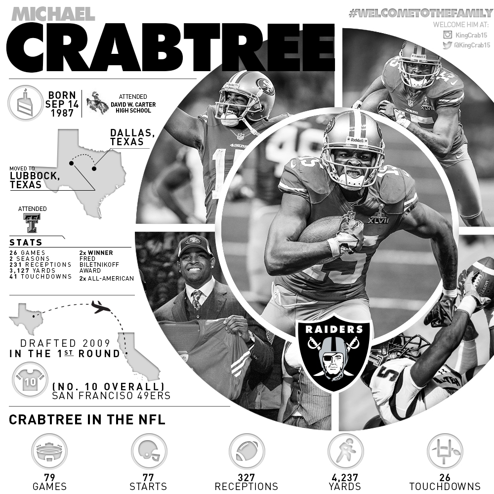 Texas Tech alum Michael Crabtree is not a WR with the Oakland Raiders.
