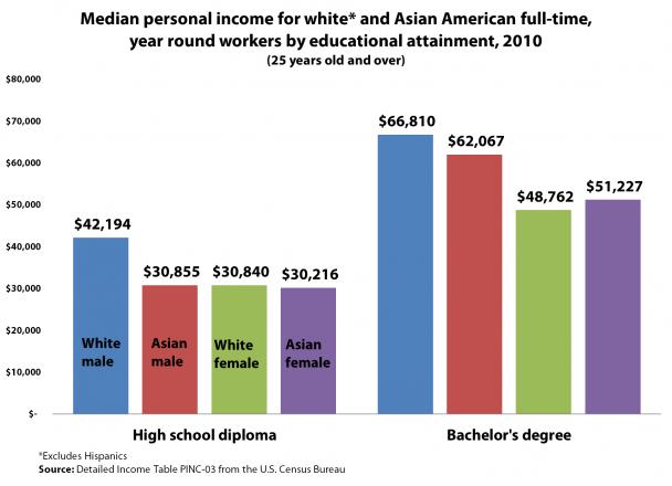 asian-american-income