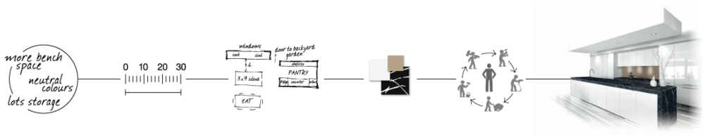 City-Kitchens_Project-Process-Diagram.png