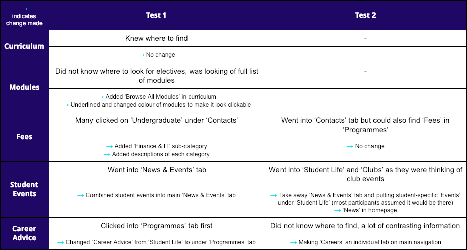 Table shows the first two usability tests done according to tasks, and what changes were made (curriculum and modules were not tested the second time because all participants were able to find it easily the first time)