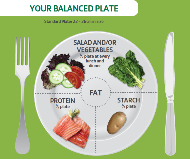does your plate look like this? maybe it should.. .