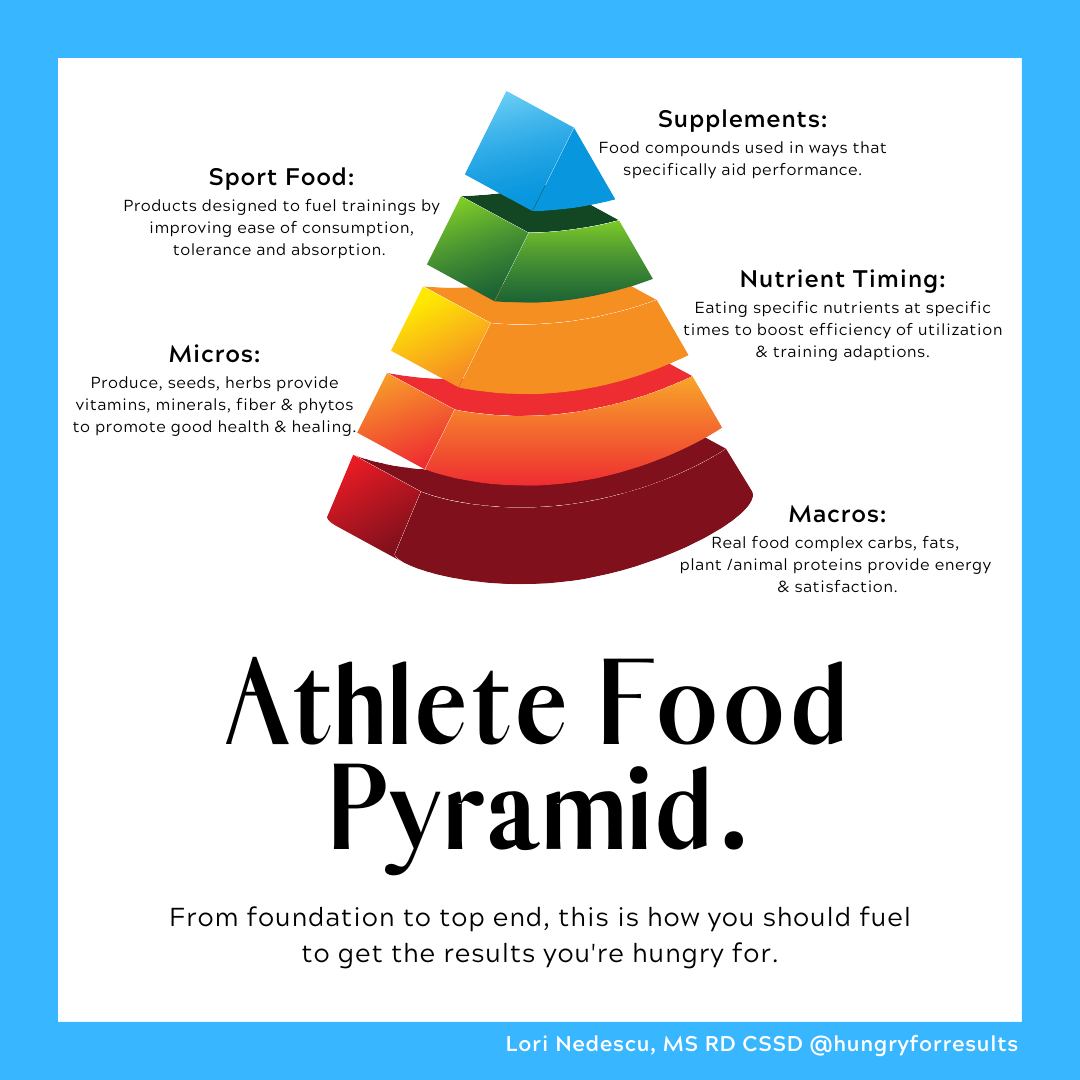 Athlete Food Pyramid Hungry For Results