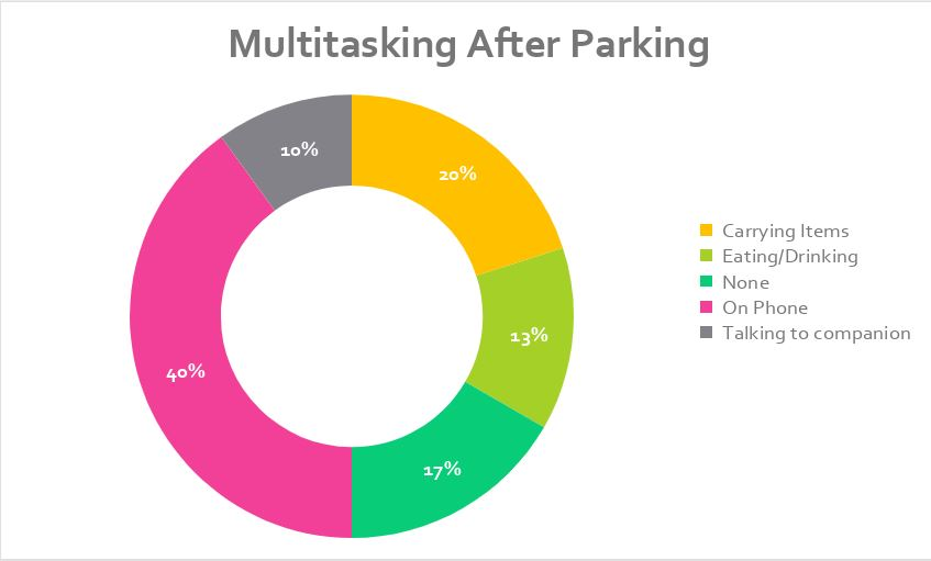 Multitasking Actions - Men checked phones more (8 of the 12 drivers using their phones were male), while women were found to be occupying themselves with other things.
