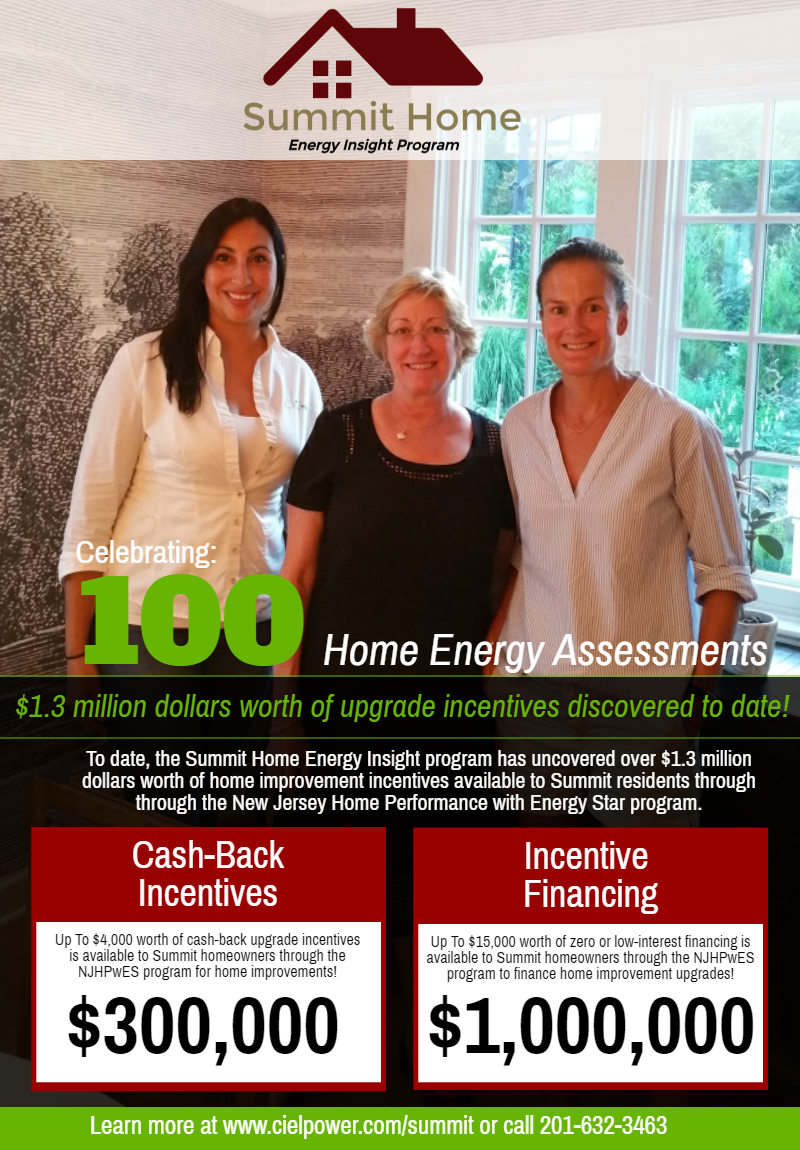The Summit Home Energy Insight campaign has helped residents of the City of Summit uncover more than three hundred thousand dollars worth of cash-back incentives and more than one million dollars worth of zero or low interest incentive financing.